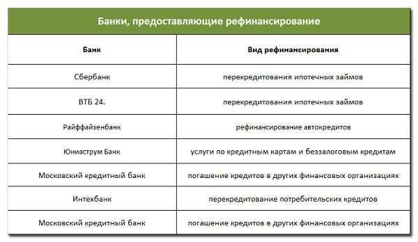 таблица банков, предоставляющие рефинансирование автокредита