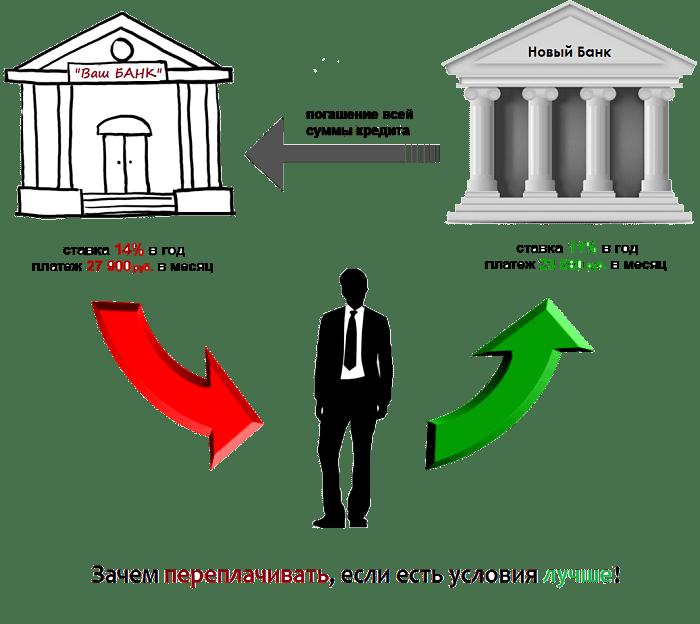 схема процедуры рефенансирования автокредита