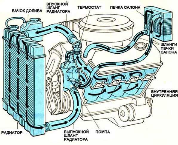 система охлаждения схема работы