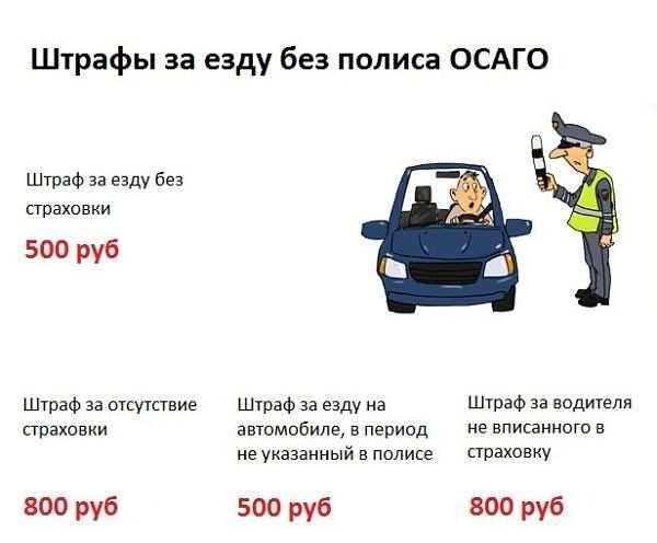 таблица штрафов за езду без полиса ОСАГО
