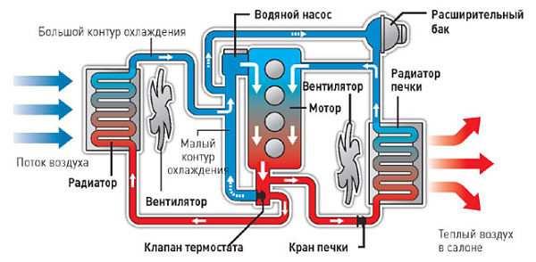 устройство жидкостной системы охлаждения двигателя