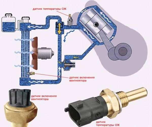вентилятор системы охлаждения