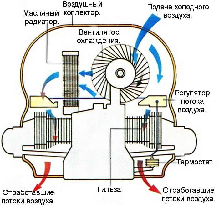 Так устроена воздушная система охлаждения двигателя
