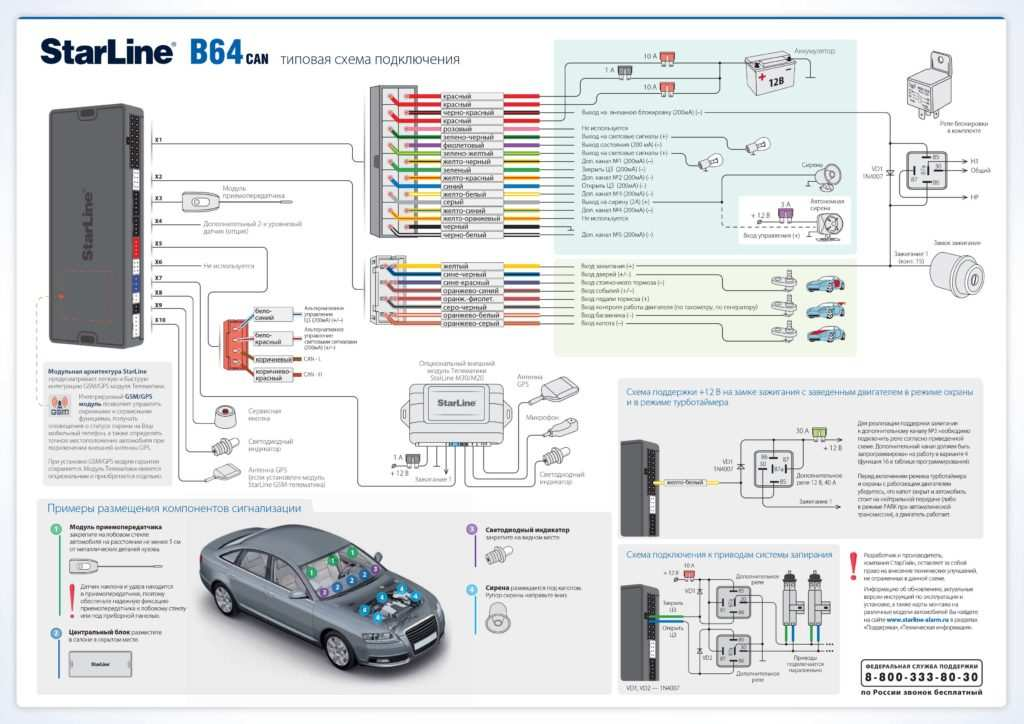 Сигнализация Старлайн - преимущества и обзор лучших моделей