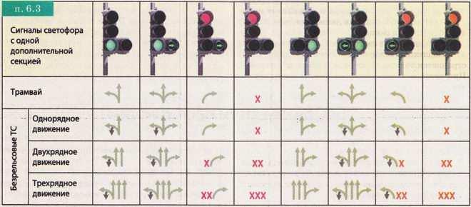 сигналы светофора, оборудованных дополнительной секцией