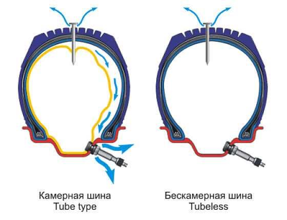 камерные и бескамерные шины