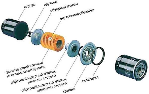 устройство масляного фильтра автомобиля