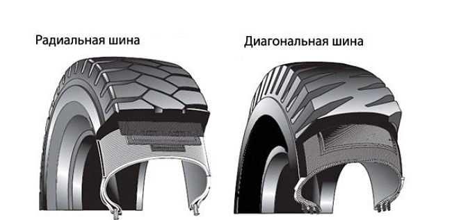 виды шин