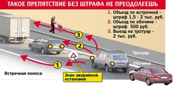 Диаграмма: штрафы за езду по обочине
