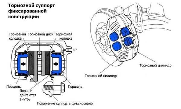 схема тормозного суппорта