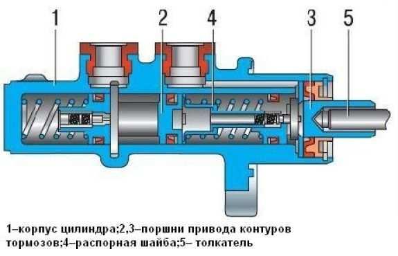 Схема тормозного цилиндра нива