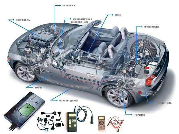 компьютерная диагностика двигателя и подвески