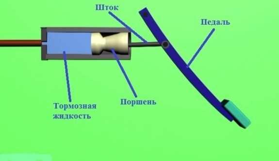 принцип работы главного тормозного цилиндра