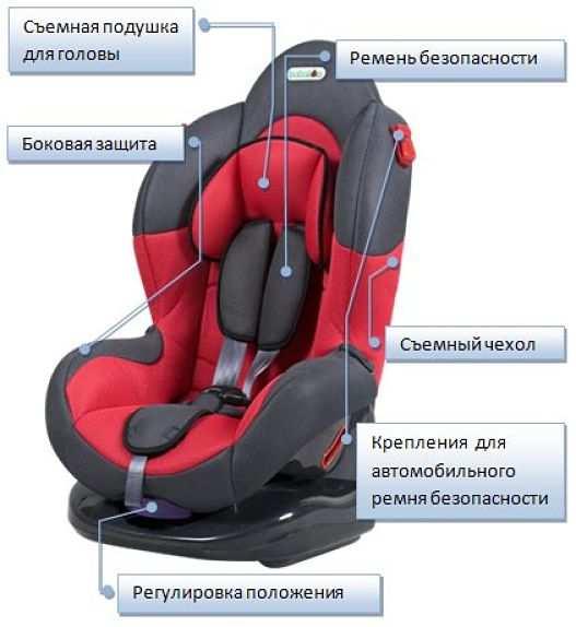 Установка детского сиденья