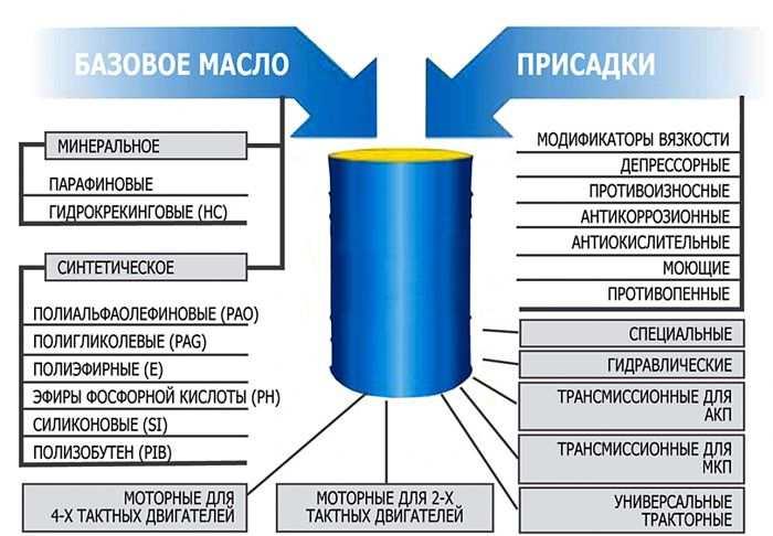 базовое масло и присадки