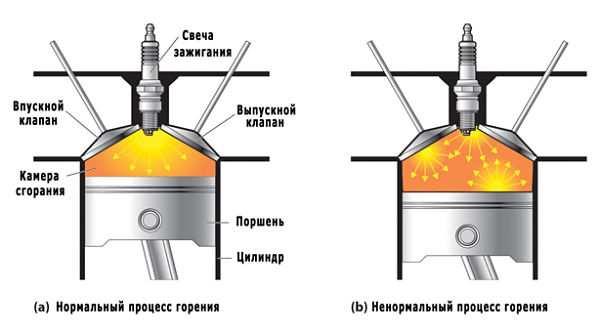 Детонация в цилиндре при работе двигателя