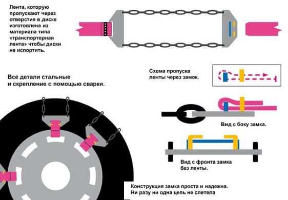 установка цепи на колесо