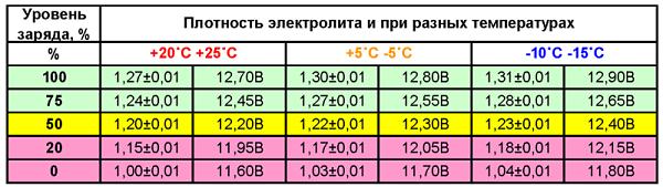 плотность электролита в зависимости от температуры