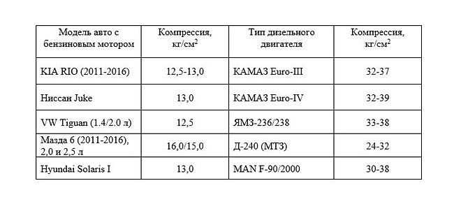 таблица нормы компрессии в цилиндрах двигателя