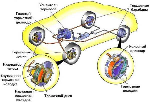 схема тормозной системы легкового автомобиля