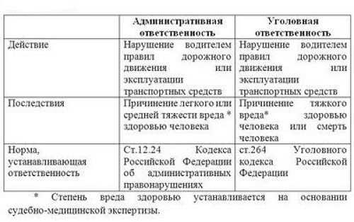 таблица административная и уголовная ответственность за ДТП
