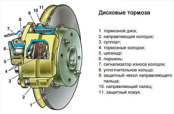 Конструкция дисковых тормозов