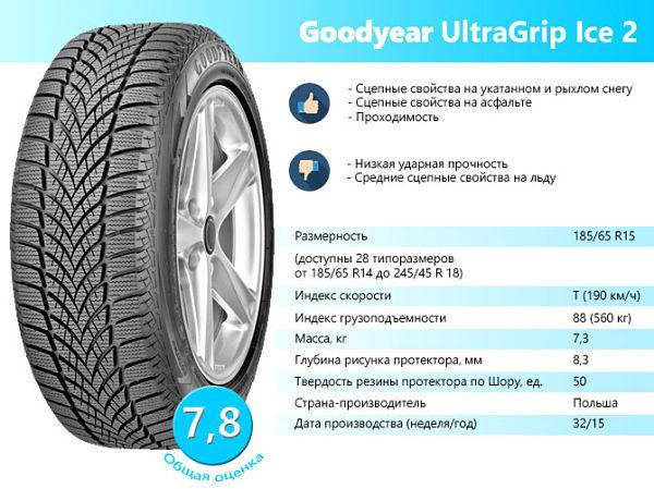 UltraGrip Ice 2 ot Goodyear opt - Тест нешипованной резины для кроссоверов