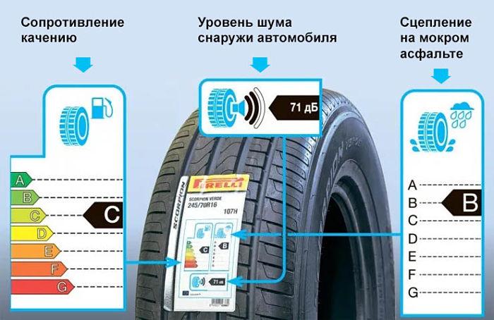 маркировка уровня шума шины