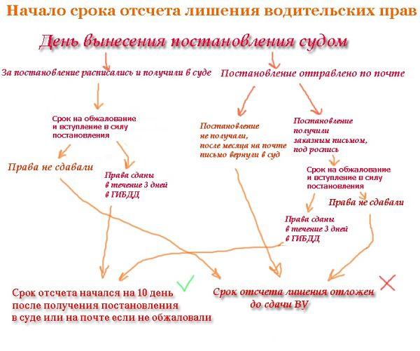 схема: куда сдавать права после лишения