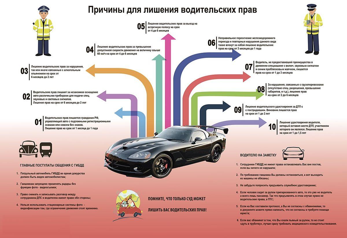 причины по которым лишают водительских прав