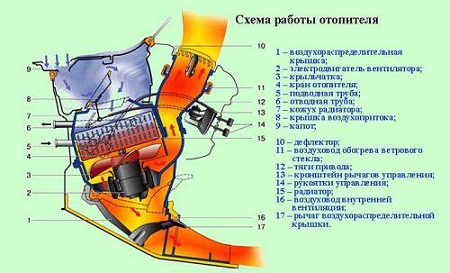 Схема работы отопителе ваз 2110