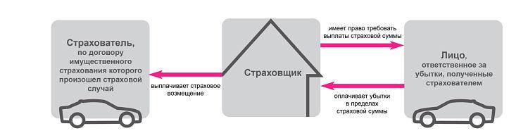 суброгация схема