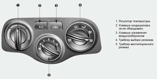 клавиши управления климатической установки автомобиля