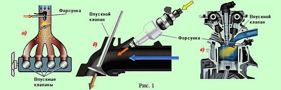типы инжекторных двигателей