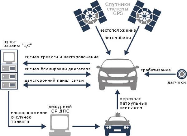 Принцип работы спутниковых охранных систем