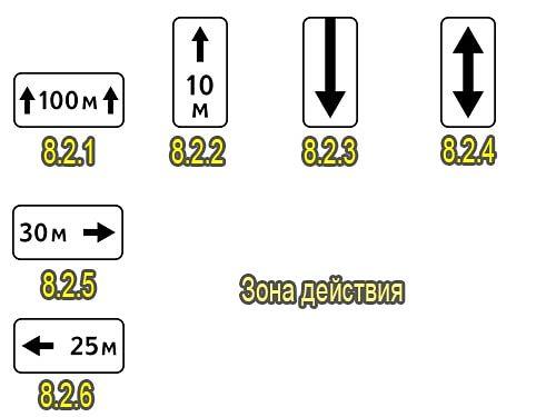 зона действия знаков 8.2.1-8.2.6