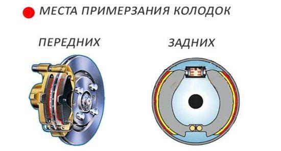 места где тормозные колодки примерзают к диску