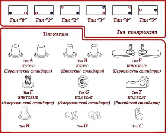 Стандарты автомобильных типов клемм для аккумулятора
