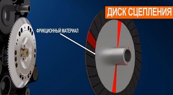 фрикционный материал на диске сцепления