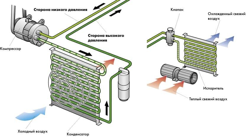 схематическое устройство кондиционера в машине