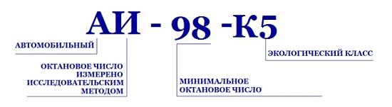 расшифровка маркировки октанового числа бензина