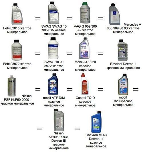 трансмиссионное масло ГУР